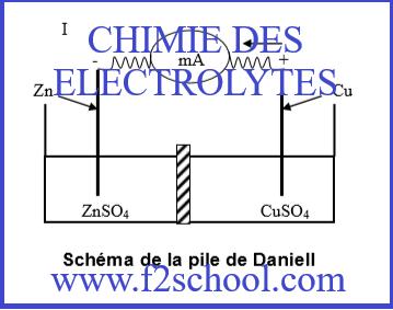 Photo : Chimie des électrolytes : Cours - Exercices et Examens corrigés