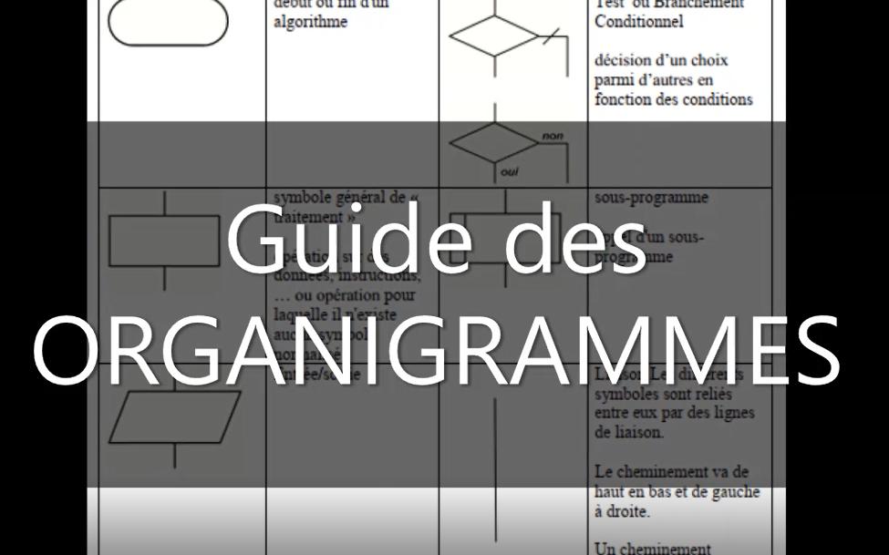 Guide des Organigrammes - Algorithme : Cours et Exercices