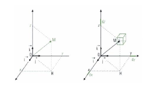 Photo de Système de coordonnées cartésiennes - mécanique du point matériel