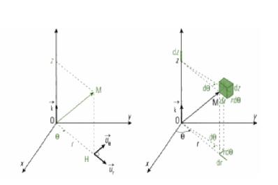 Photo de Système de coordonnées cylindrique - mécanique du point matériel