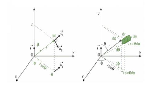 Photo de Système de coordonnées sphériques - mécanique du point matériel