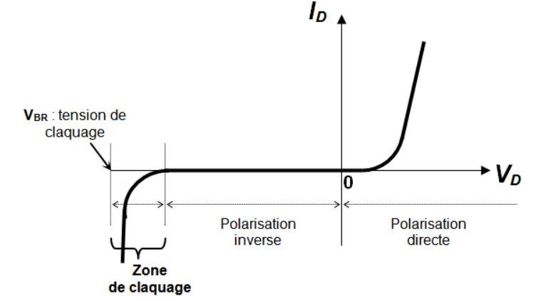 Photo: Zone de claquage de la diode