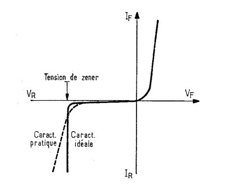 Photo : courbe d'une diode ZENER