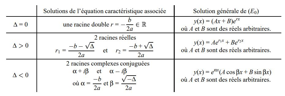 Résolution de l'équation linéaire homogène du second ordre