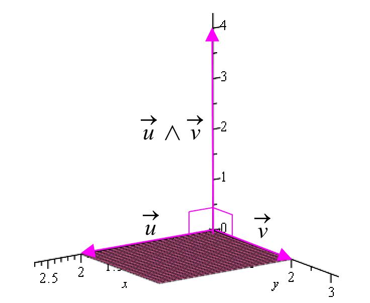 Produit vectoriel - Défiition