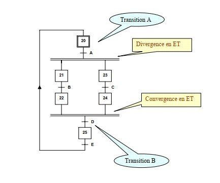 Grafcet - Divergence et convergence en ET