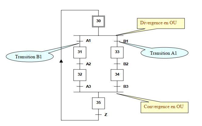 Grafcet - Divergence et convergence en OU (aiguillage)