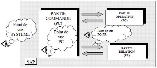 Grafcet: Notion de point de vue