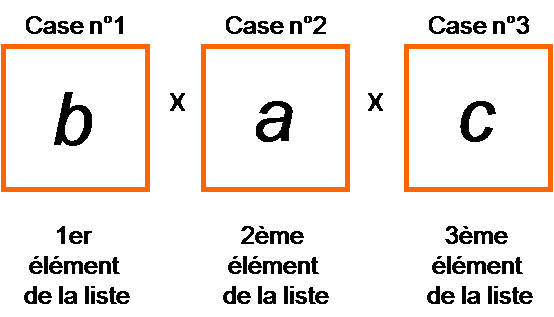 Dénombrement : arrangements - Technique des cases