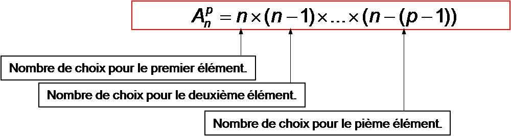 Dénombrement : arrangements