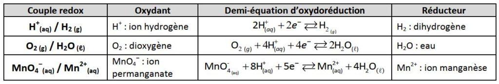 Exemple Couple oxydant-réducteur-Oxydoréduction
