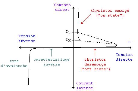 Caractéristique d'un thyristor - Thyristor : Cours et Exercices corrigés