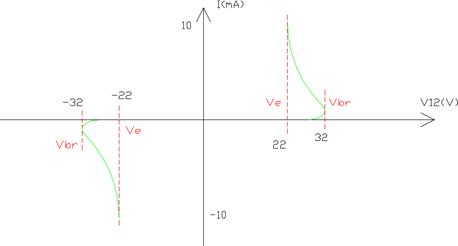 Caractéristique courant-tension du DIAC 2