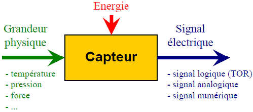 Capteurs - Analogiques - Numériques - TOR - Photoélectriques