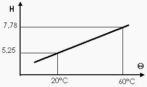 Exemple: Thermomètre