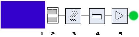 Les capteurs de proximité inductifs