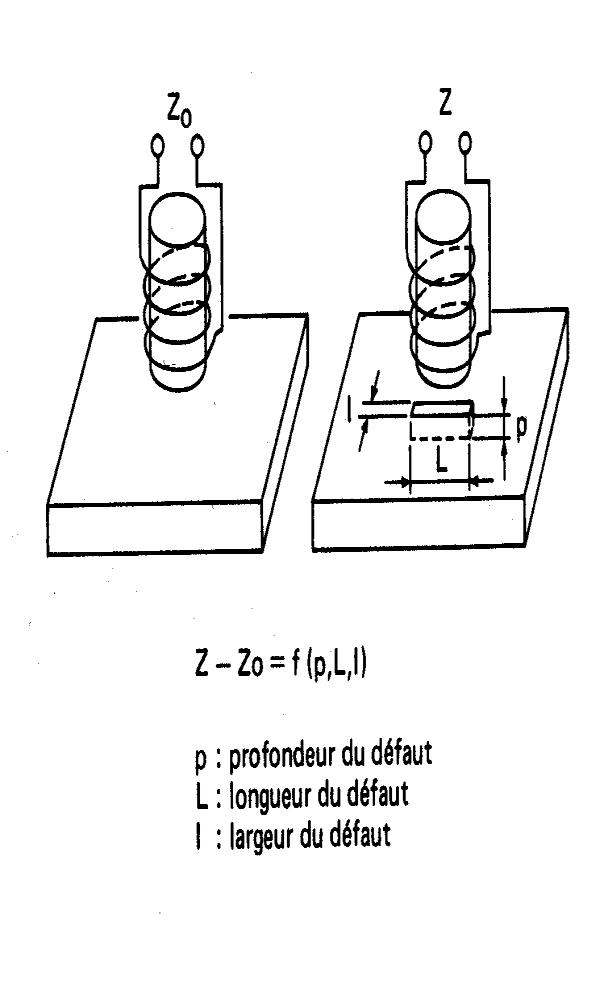 Détection de défauts superficiels ou légèrement sous-jacents