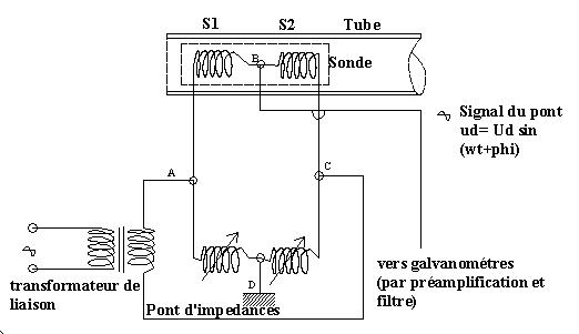 Sonde dans un tube avec le circuit d'alimentation, le signal de sortie est récupéré sur un enregistrement