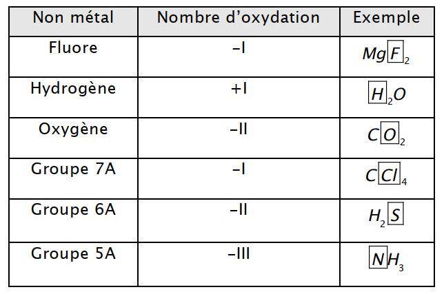nombre d'oxydation -Oxydoréduction