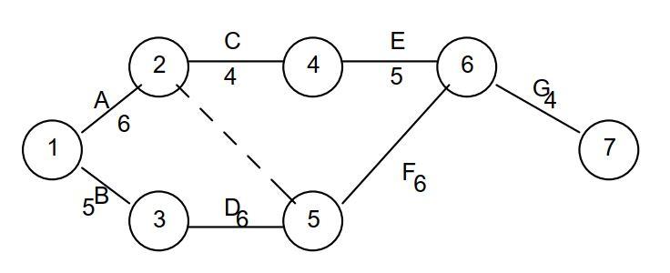 Construction du diagramme PERT
