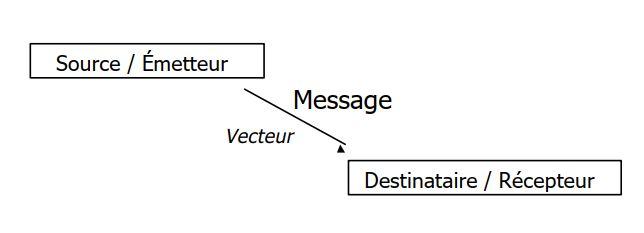 Politique de communication - Cours marketing PDF