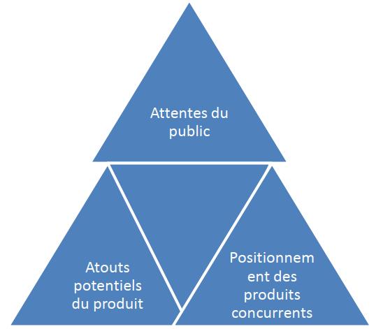 Le triangle du positionnement- marketing