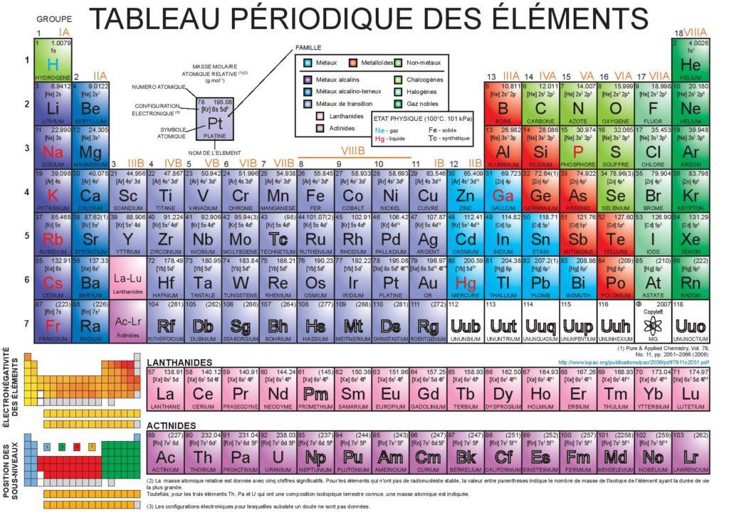 Tableau périodique des éléments-Tableau de Mendeleïev