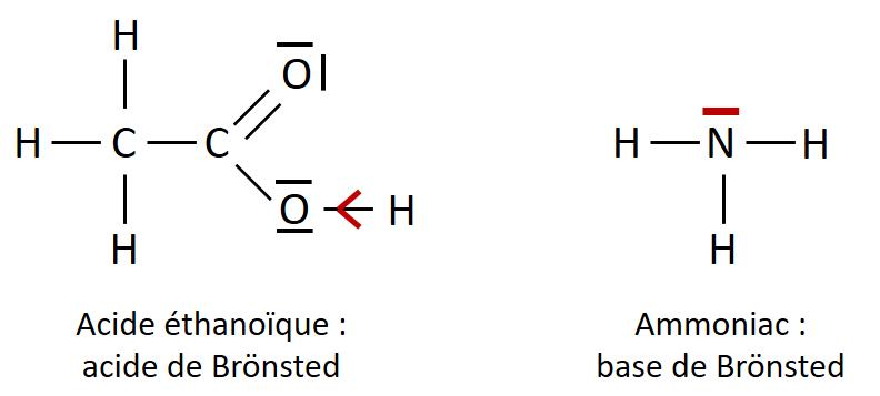 Structure d'un acide et d'une base - Réaction acido-basique : Cours, résumés et exercices corrigés