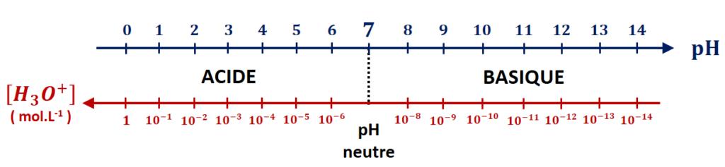Échelle de pH dans l'eau