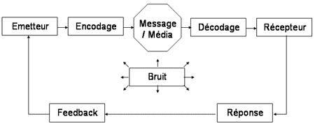 Le processus de communication - Politique de communication