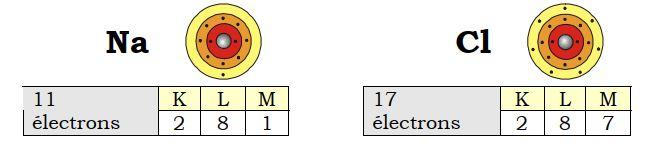 Configuration électronique des atomes de sodium et de chlore (avant la réaction)