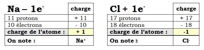 Configuration électronique des ions sodium et chlorure (après la réaction)