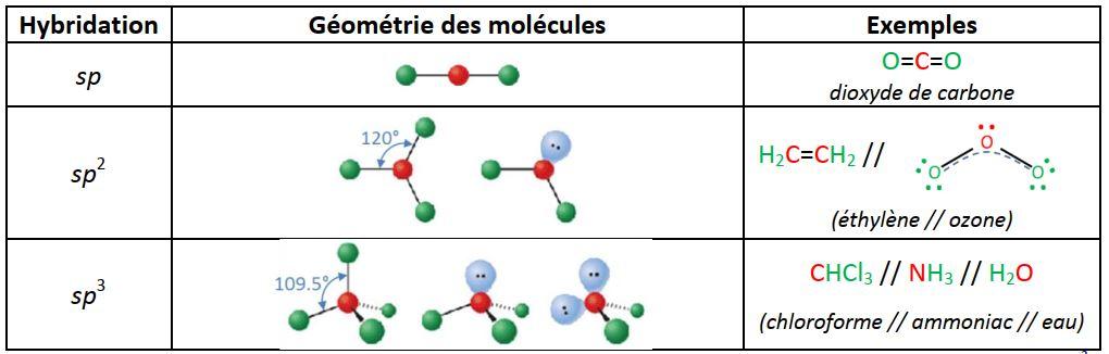 Exemples de structures basées sur les liaisons covalentes