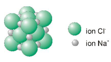 Liaison ionique - Modèle compact du réseau de NaCl