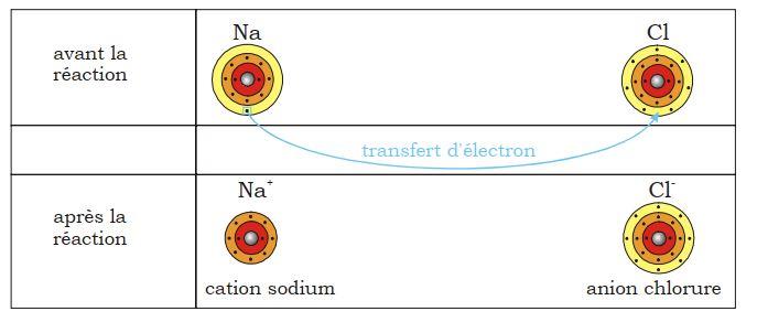 liaison ionique - Tableau récapitulatif