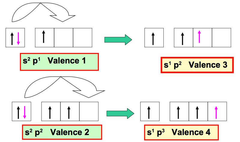 Exemples d'augmentation de Valence