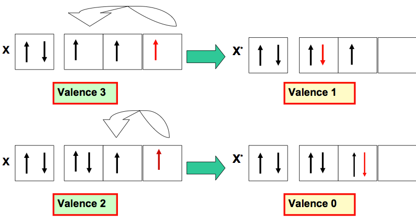 Exemples de Diminution de Valence