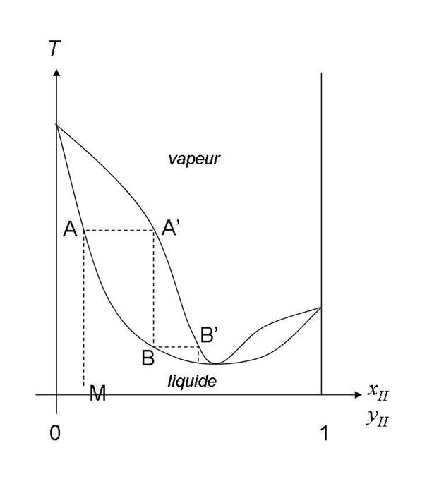 Principe physique de la distillation fractionnée