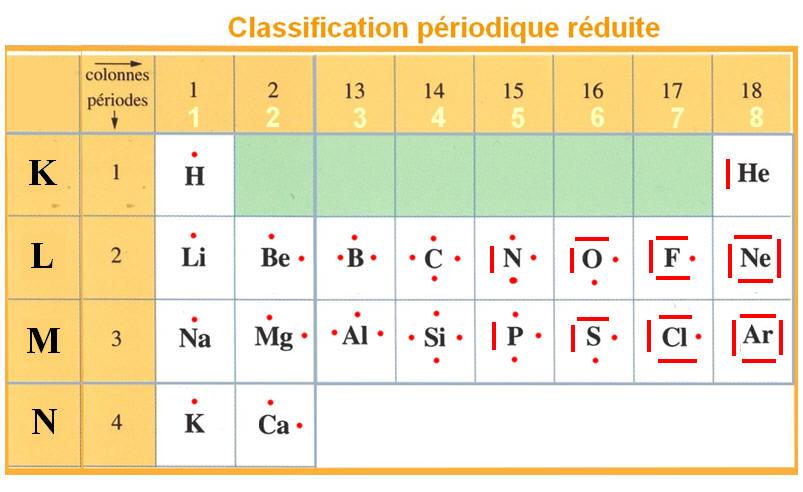 Classification périodique réduite - Liaison covalente