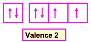 Notion de Valence