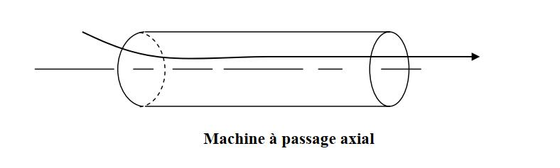 Machine à passage axial