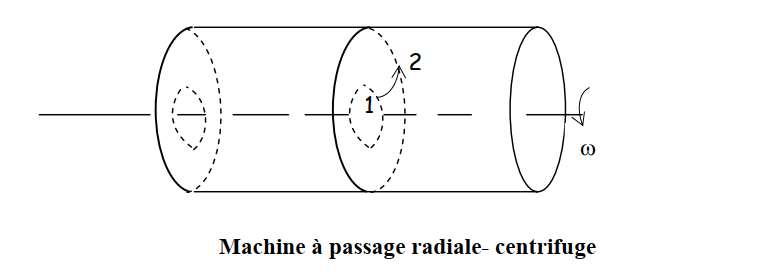 Machine à passage radiale- centrifuge