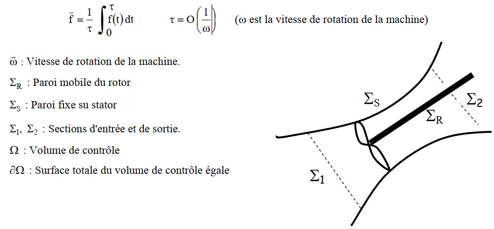 Théorèmes généraux - Turbomachine