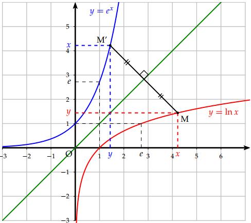 Représentation de la fonction Logarithme népérien