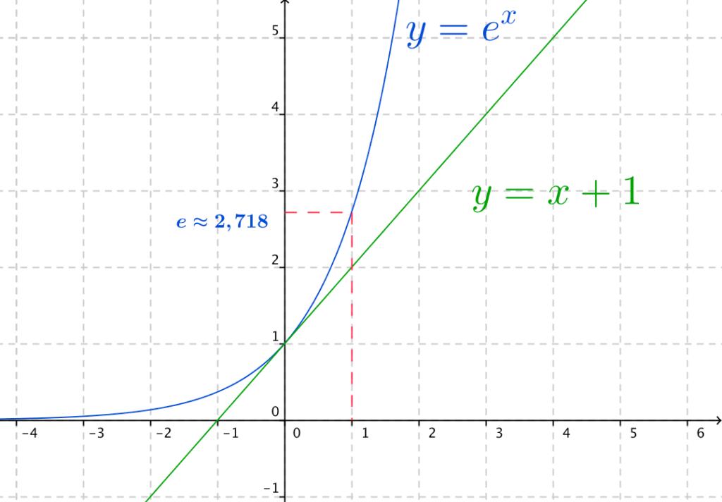 Graphe de la fonction exponentielle