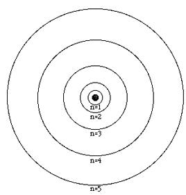 Modèle de Bohr-Atomistique
