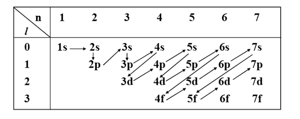 Le principe de Klechkowski