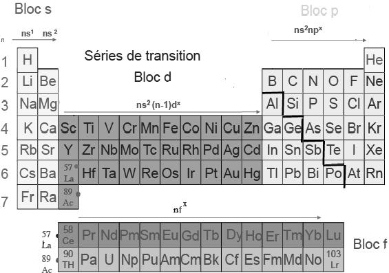 Le tableau périodique des éléments-Atomistique