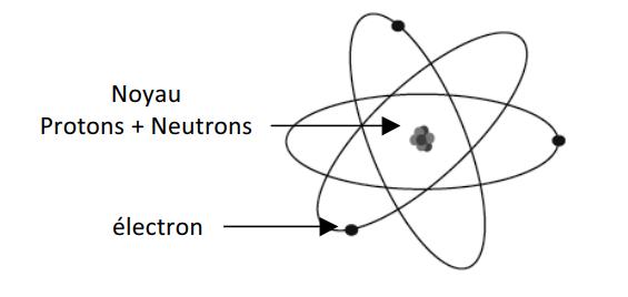 structure de l'atome-Atomistique